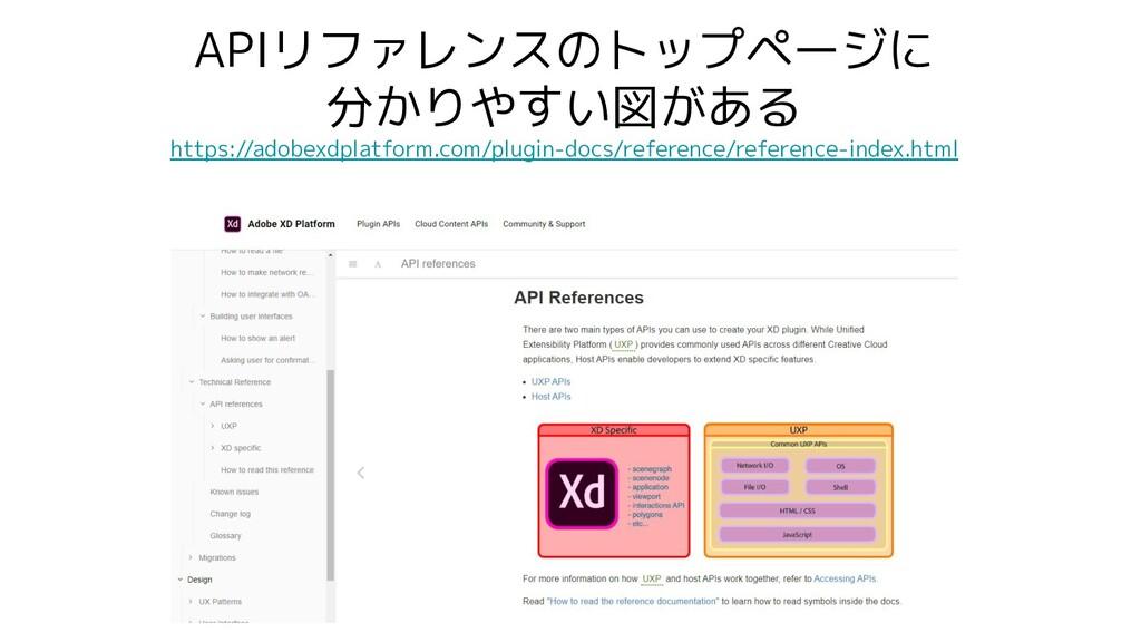 APIリファレンスのトップページに 分かりやすい図がある https://adobexdpla...