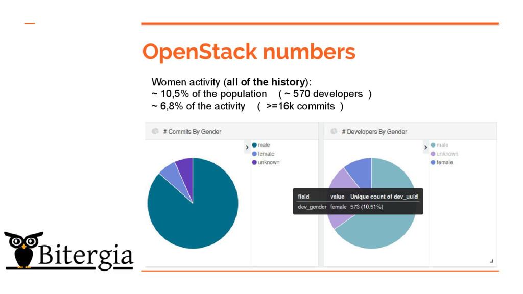 OpenStack numbers Women activity (all of the hi...