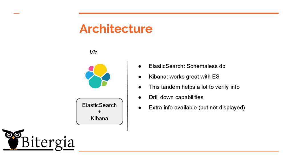 Architecture Viz ElasticSearch + Kibana ● Elast...