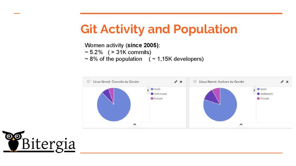 Git Activity and Population Women activity (sin...
