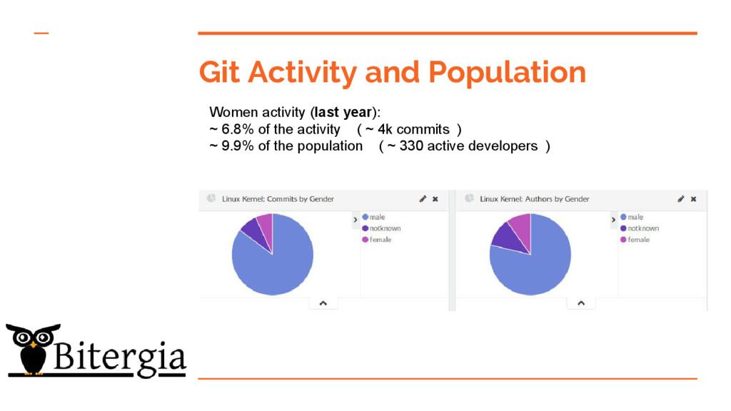 Git Activity and Population Women activity (las...
