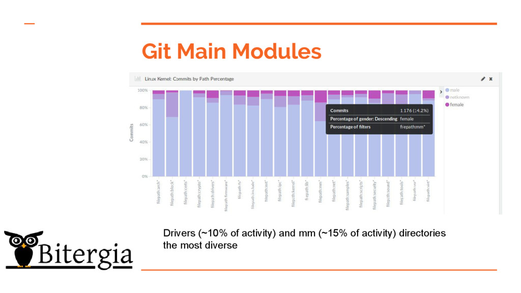 Git Main Modules Drivers (~10% of activity) and...