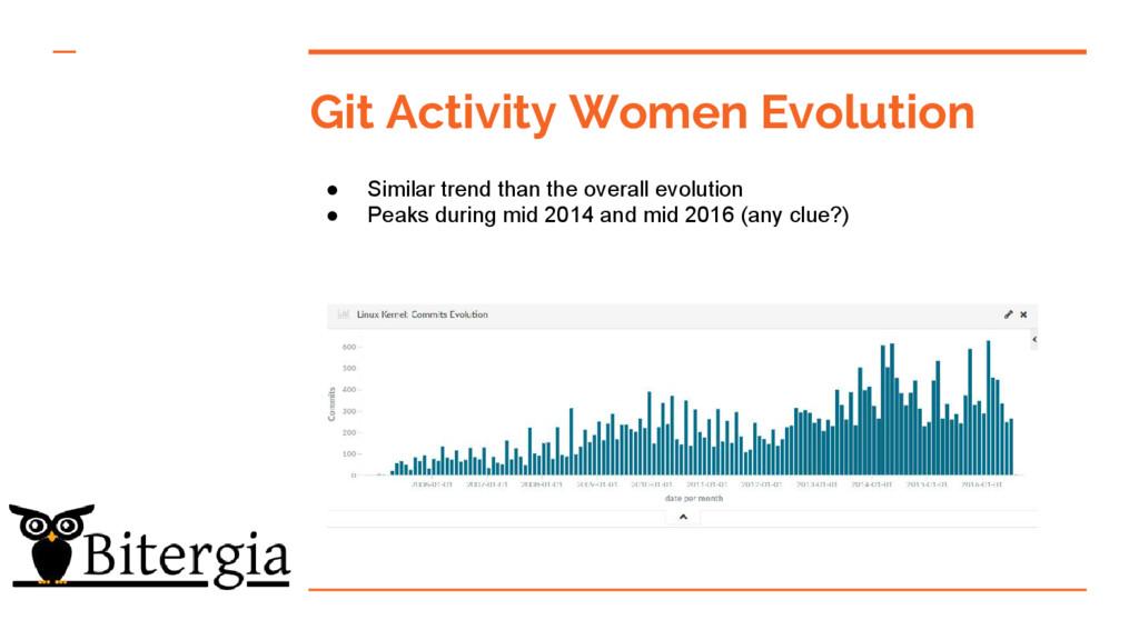 Git Activity Women Evolution ● Similar trend th...