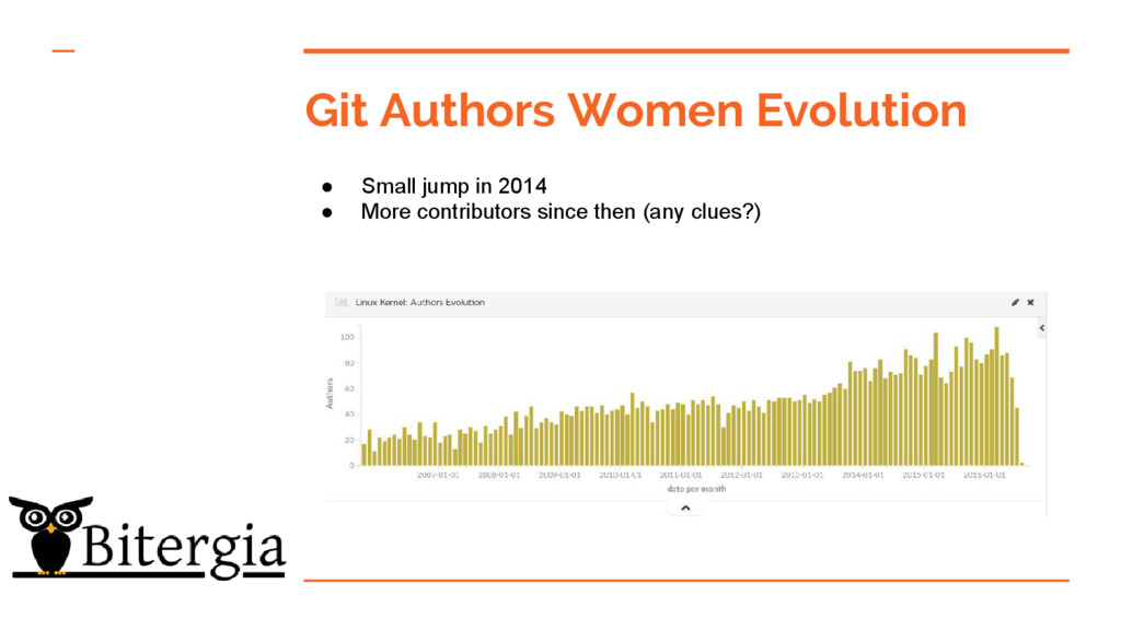Git Authors Women Evolution ● Small jump in 201...