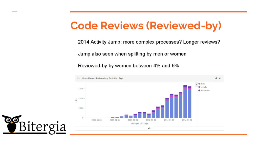 Code Reviews (Reviewed-by) 2014 Activity Jump: ...