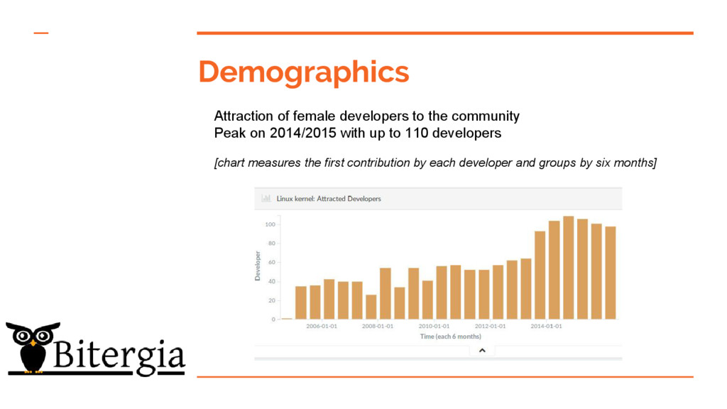 Demographics Attraction of female developers to...
