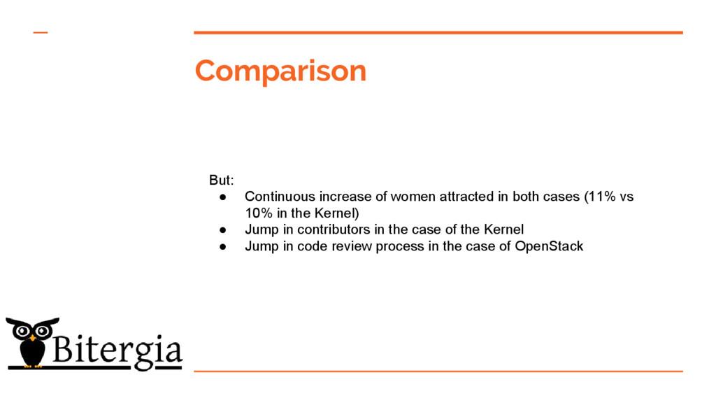 Comparison But: ● Continuous increase of women ...