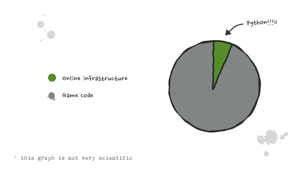 ˚ 4 * this graph is not very scientific python!...