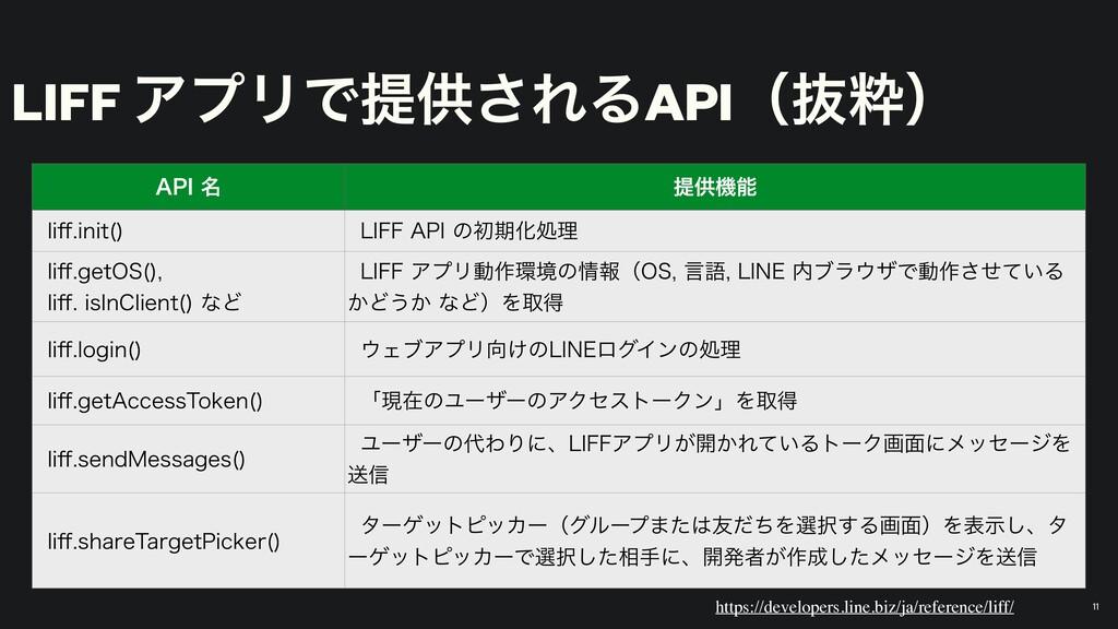 """LIFF ΞϓϦͰఏڙ͞ΕΔAPIʢൈਮʣ """"1*໊ ఏڙػ MJ⒎JOJU   -*'..."""