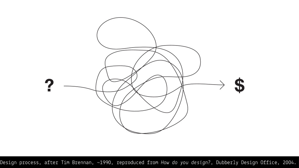 Design process, after Tim Brennan, ~1990, repro...