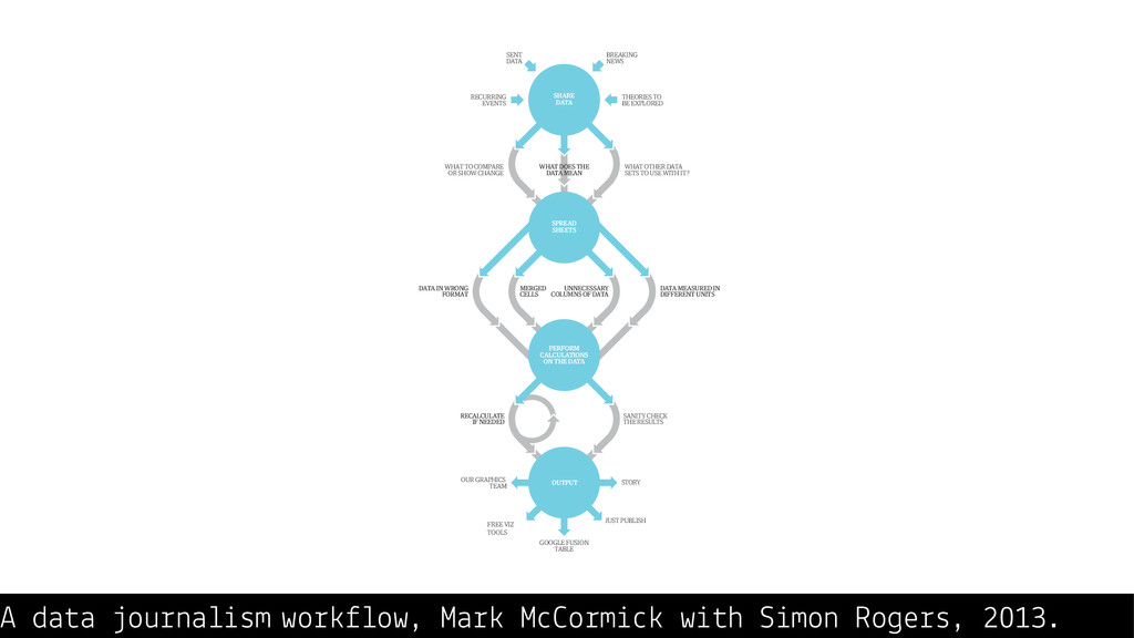 A data journalism workflow, Mark McCormick with...