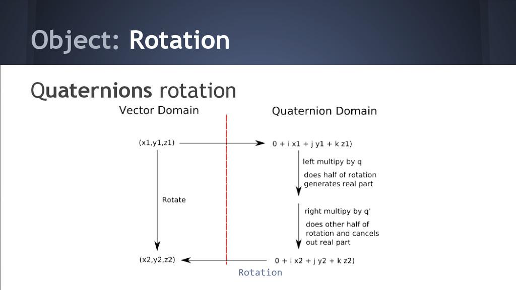 Object: Rotation Quaternions rotation Rotation