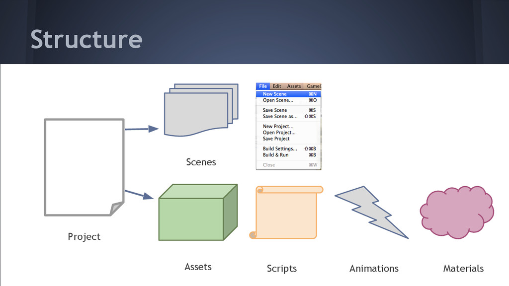 Structure Project Scenes Assets Scripts Animati...