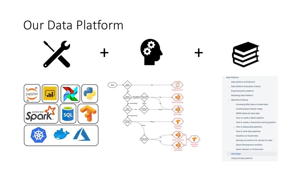 + + Our Data Platform