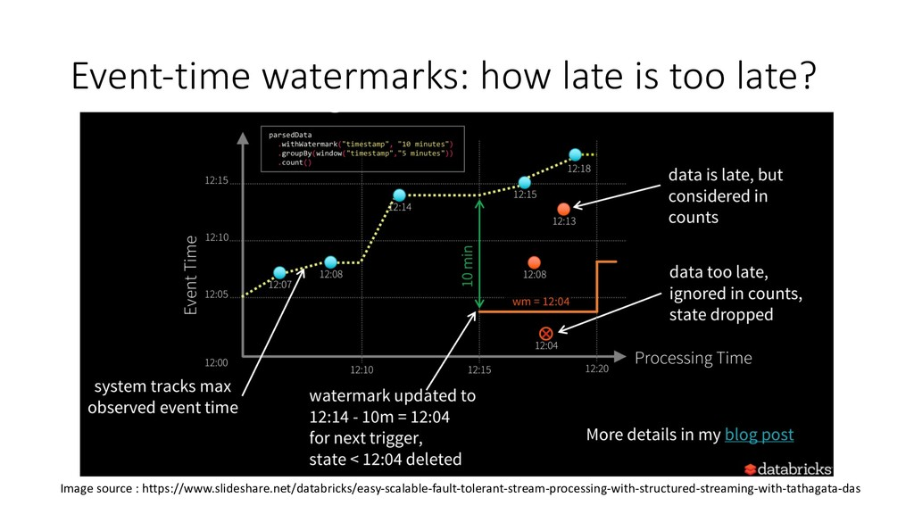 Event-time watermarks: how late is too late? Im...