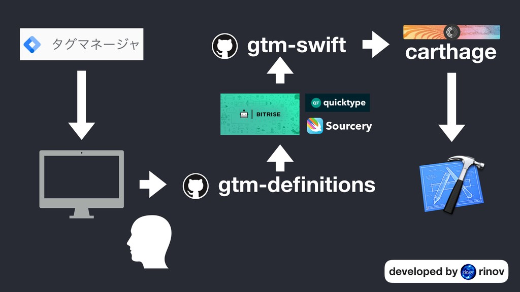 gtm-definitions gtm-swift carthage developed by ...