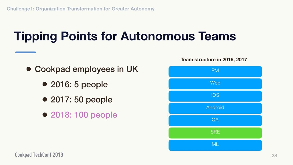 Tipping Points for Autonomous Teams 28 • Cookpa...