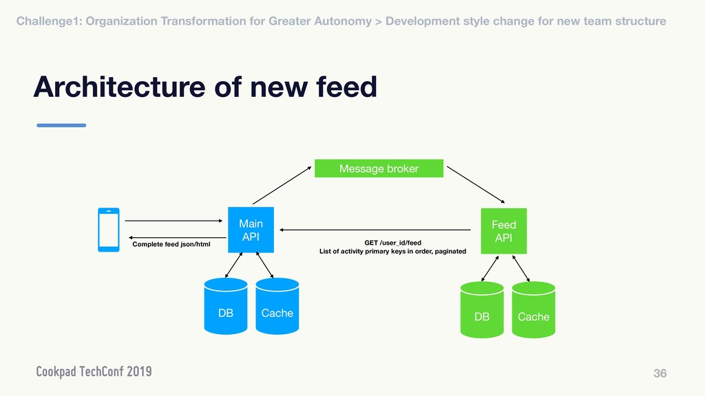 Architecture of new feed 36 Message broker Main...