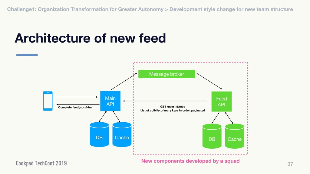 Architecture of new feed 37 Message broker Main...