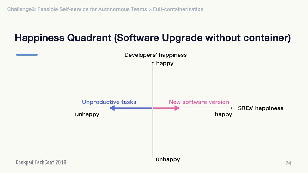 Happiness Quadrant (Software Upgrade without co...