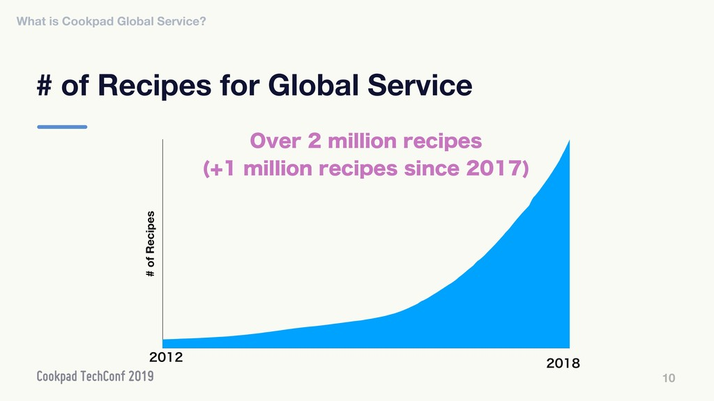 # of Recipes for Global Service 10 # of Recipes...