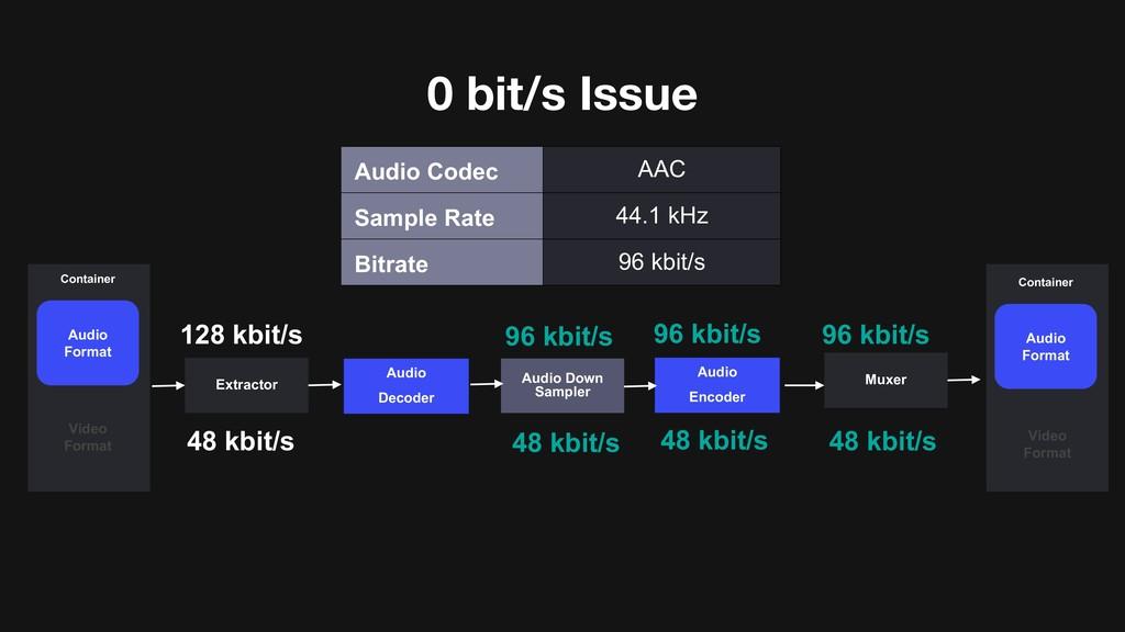 0 bit/s Issue 128 kbit/s 96 kbit/s 96 kbit/s Au...