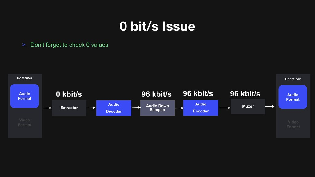 0 bit/s Issue > Don't forget to check 0 values ...
