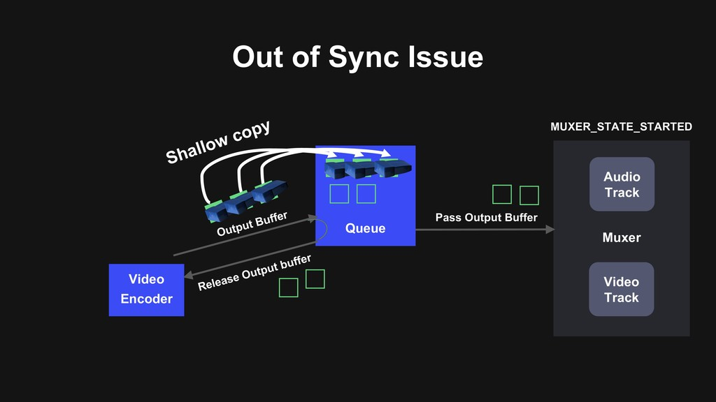 Out of Sync Issue Muxer Audio Track Video Track...