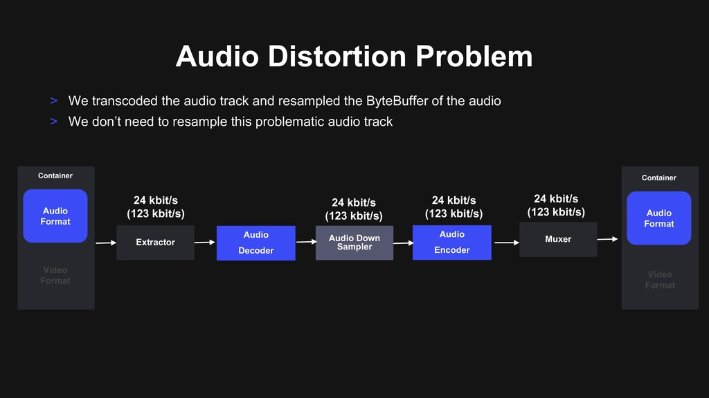 Audio Distortion Problem Audio Format Video For...