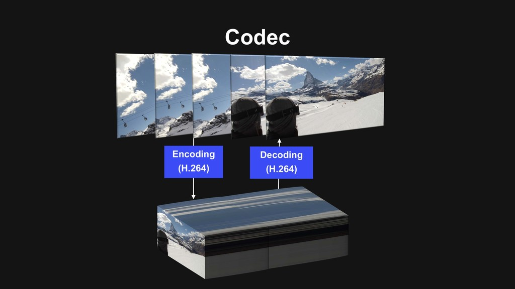 Codec Encoding (H.264) Decoding (H.264)