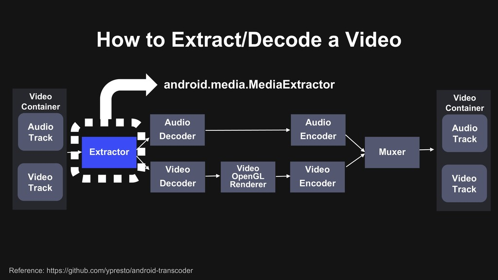 How to Extract/Decode a Video Extractor android...