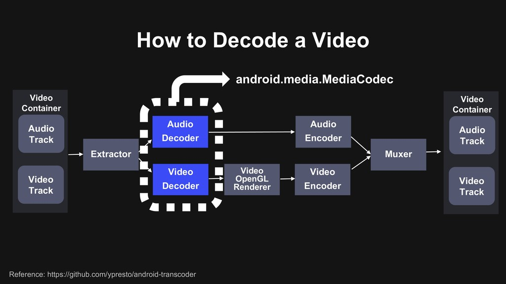 How to Decode a Video Audio Decoder Video Decod...