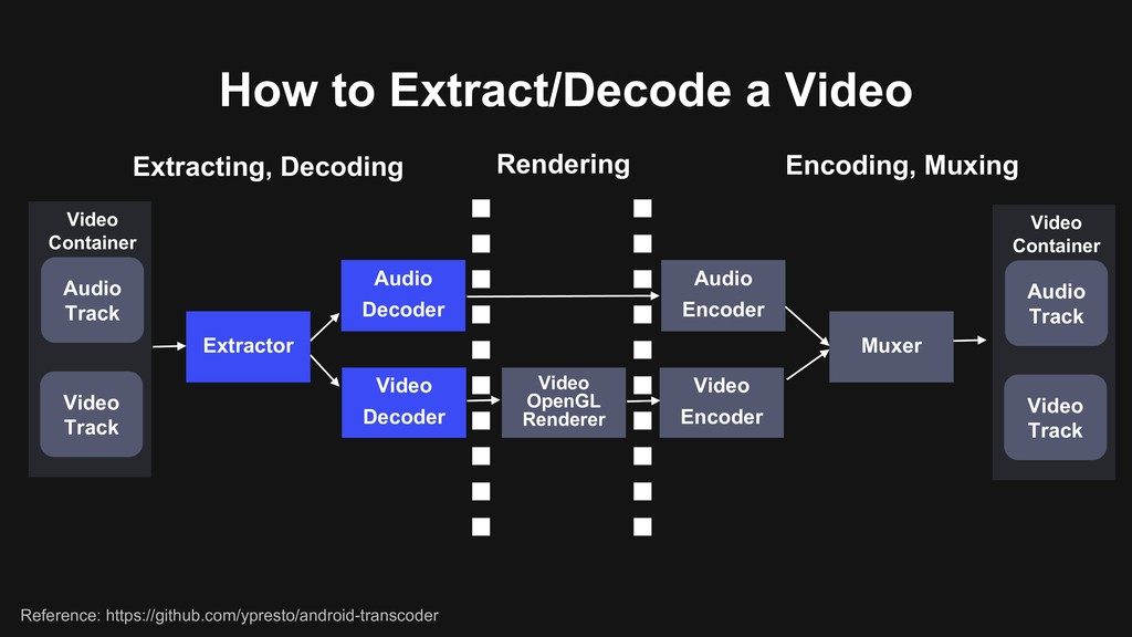 How to Extract/Decode a Video Extracting, Decod...