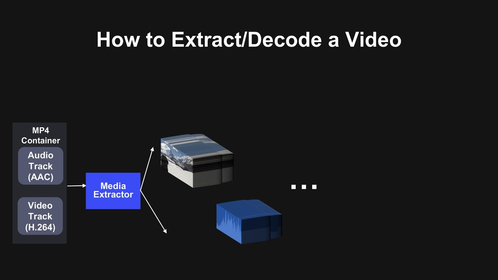 How to Extract/Decode a Video Media Extractor A...