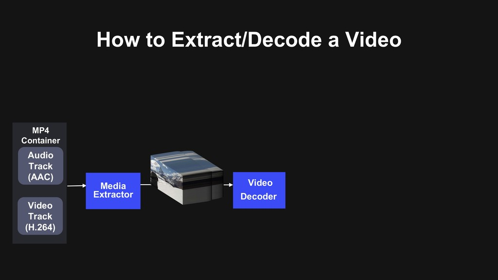 How to Extract/Decode a Video Video Decoder Med...
