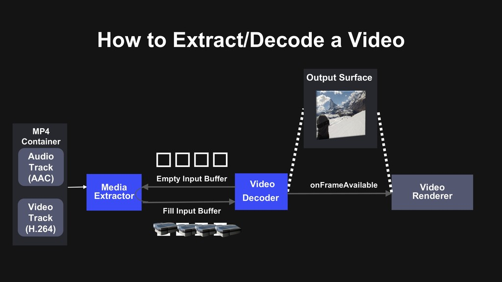 How to Extract/Decode a Video Video Decoder Out...