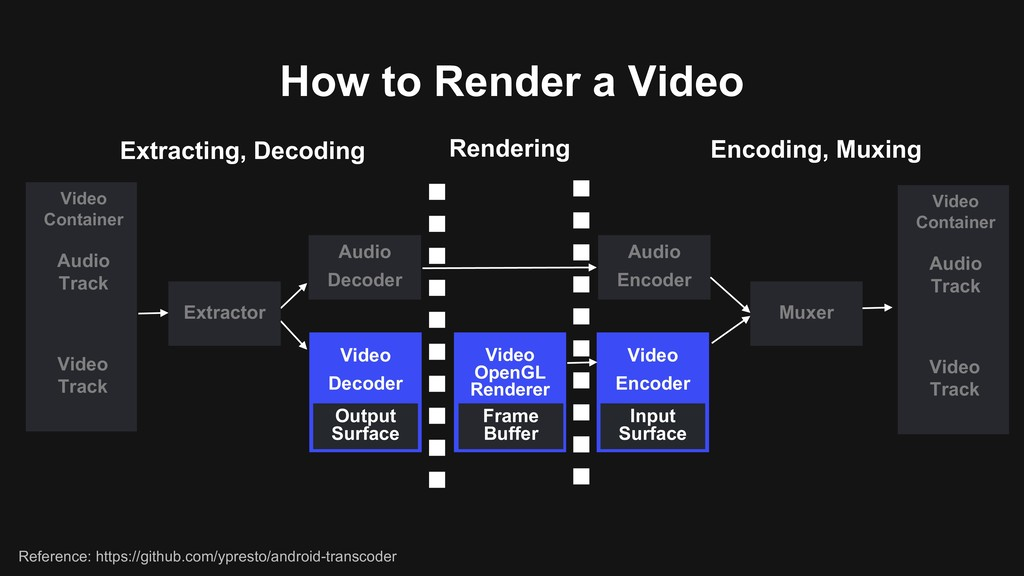 How to Render a Video Audio Decoder Video Decod...