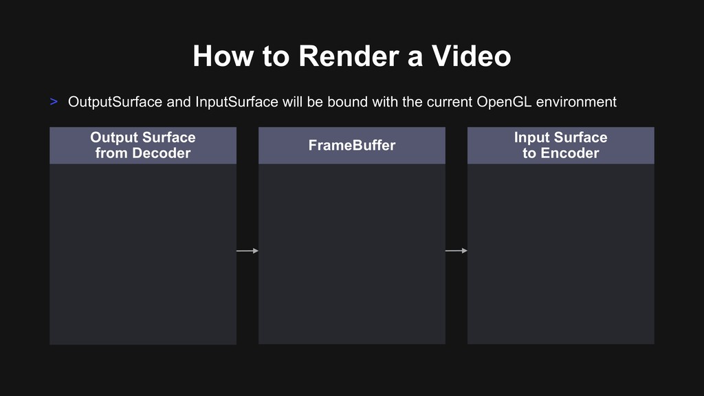 How to Render a Video > OutputSurface and Input...