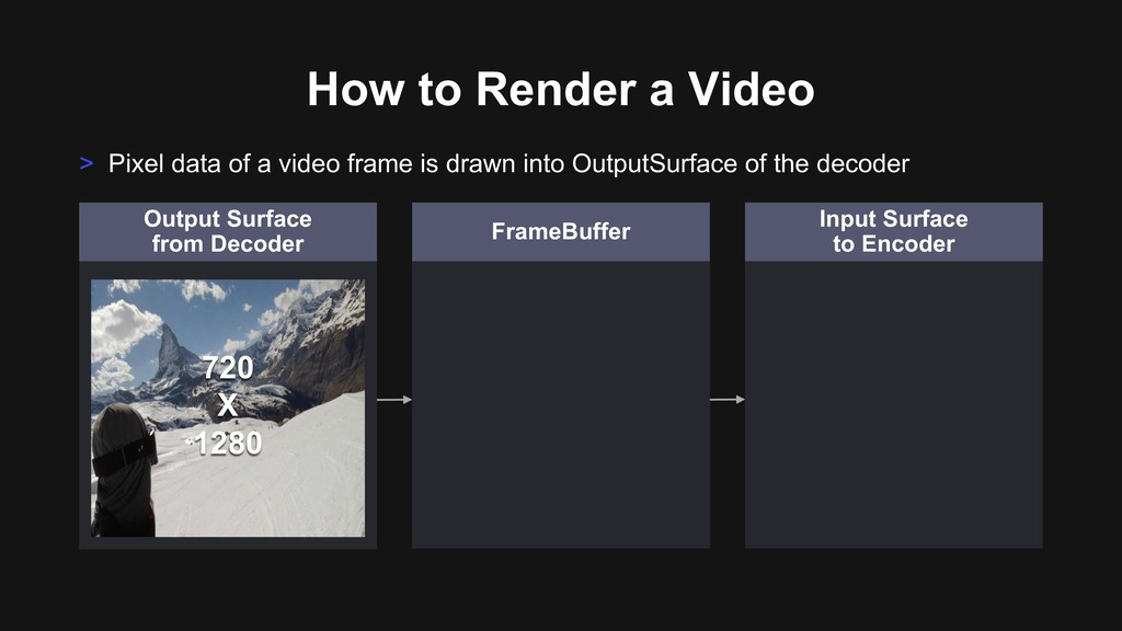 How to Render a Video > Pixel data of a video f...