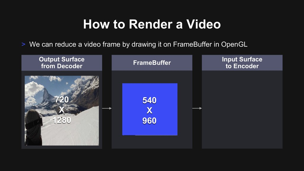 How to Render a Video Output Surface from Decod...