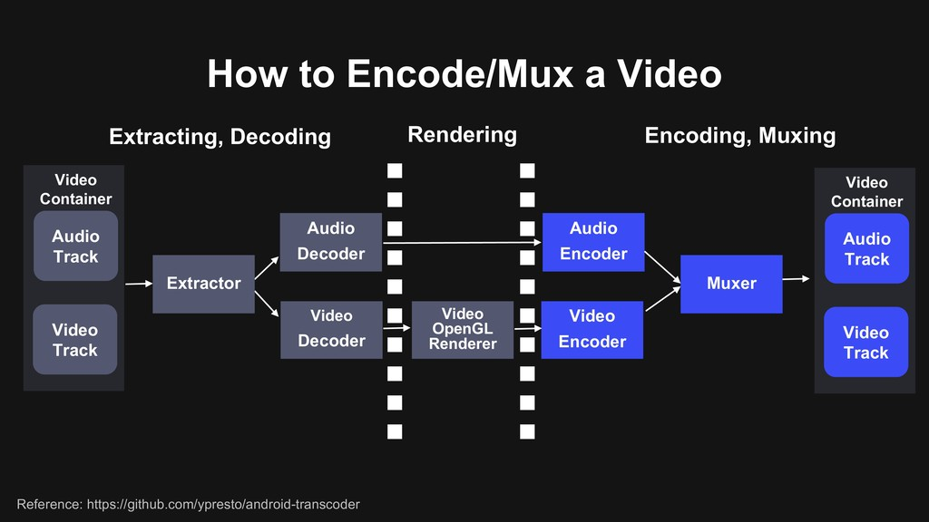 How to Encode/Mux a Video Audio Decoder Video D...