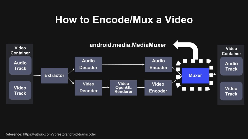 How to Encode/Mux a Video Muxer android.media.M...