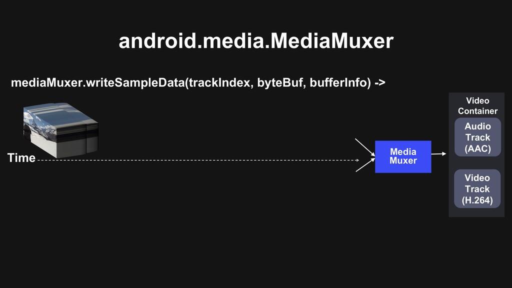 android.media.MediaMuxer Media Muxer mediaMuxer...