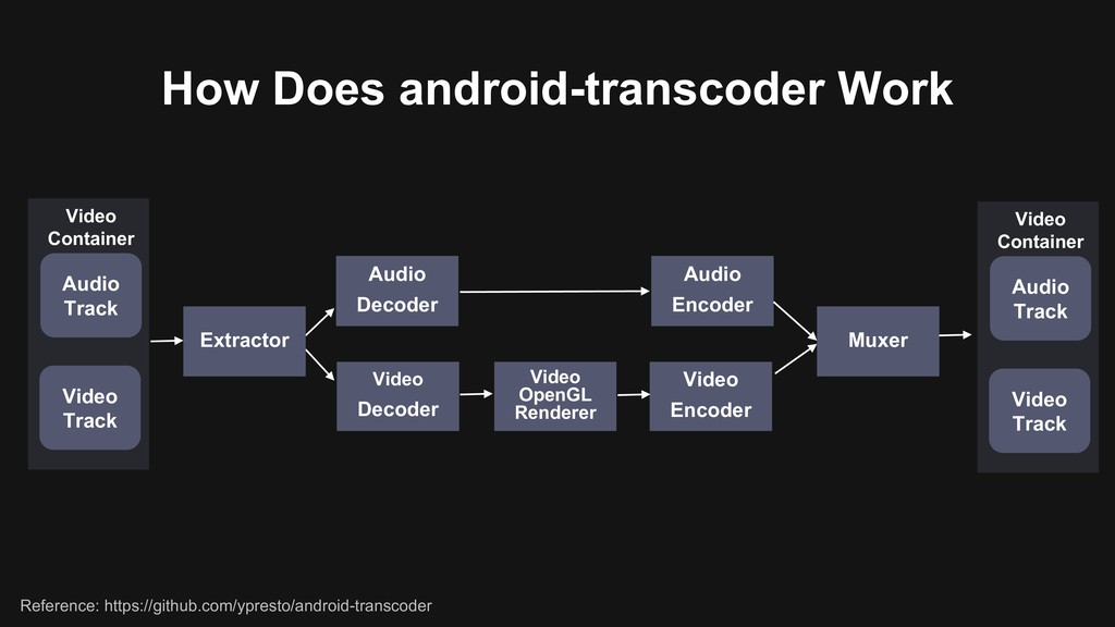 How Does android-transcoder Work Audio Decoder ...