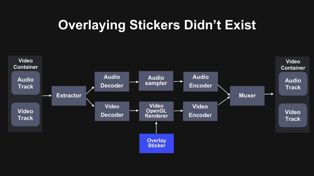 Overlaying Stickers Didn't Exist Audio sampler ...