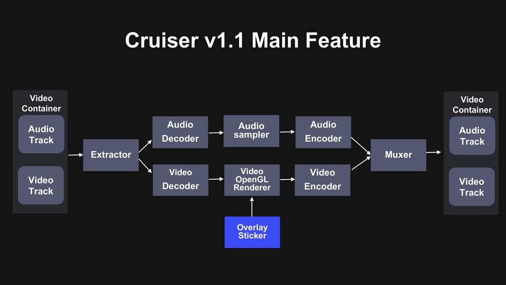 Cruiser v1.1 Main Feature Audio sampler Overlay...