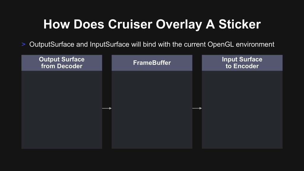 How Does Cruiser Overlay A Sticker > OutputSurf...