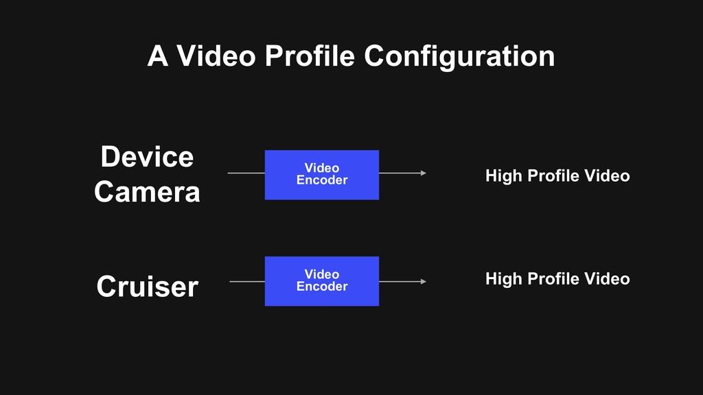 A Video Profile Configuration Video Encoder Vid...