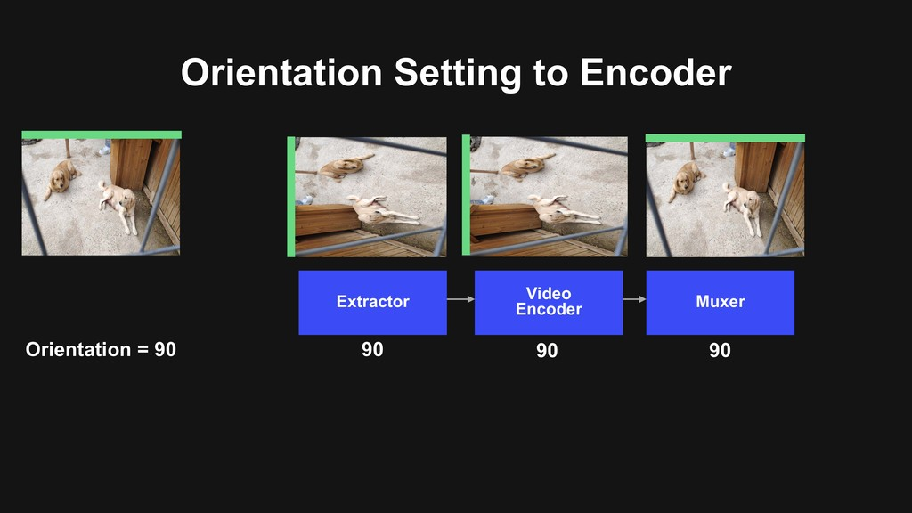 Orientation Setting to Encoder Video Encoder Mu...
