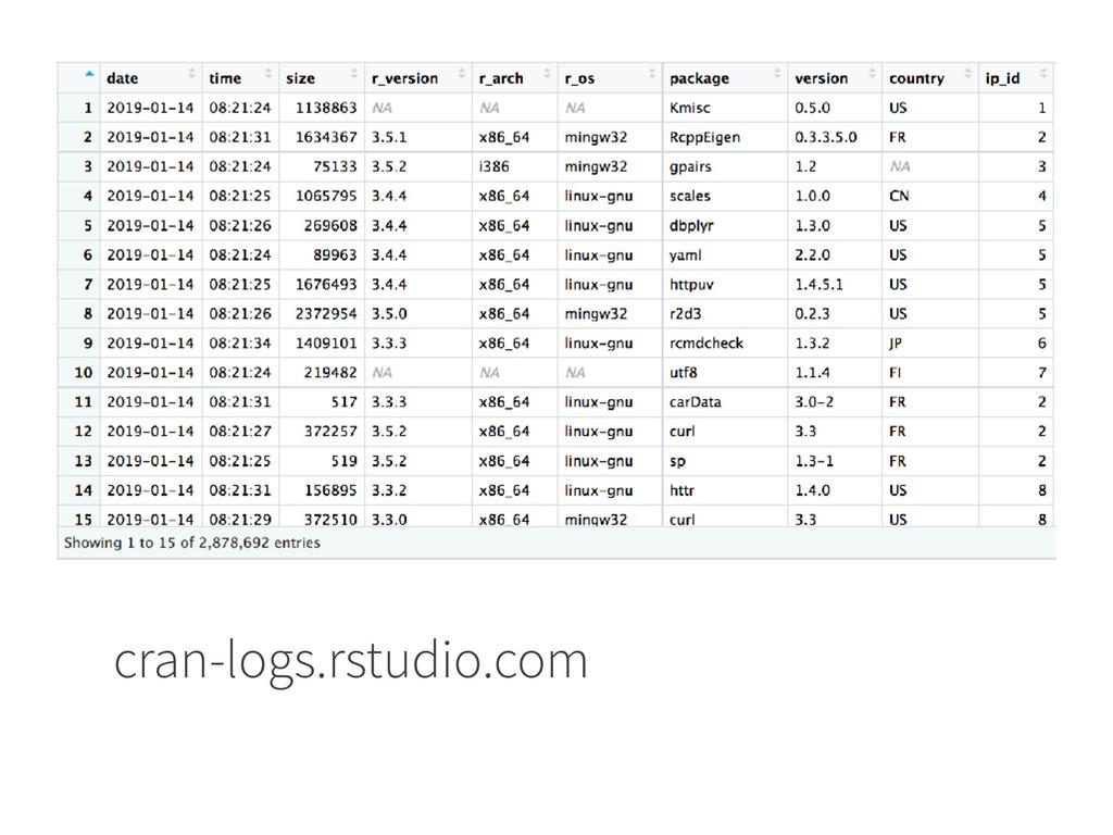 cran-logs.rstudio.com